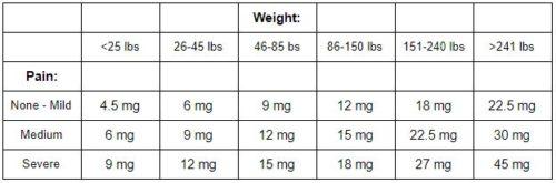 CBD dosage calculator table